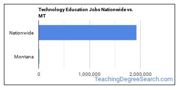 Technology Education Jobs Nationwide vs. MT