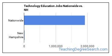 Technology Education Jobs Nationwide vs. NH