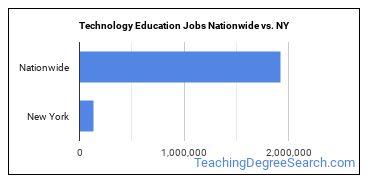 Technology Education Jobs Nationwide vs. NY