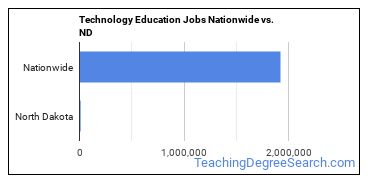 Technology Education Jobs Nationwide vs. ND