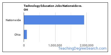 Technology Education Jobs Nationwide vs. OH