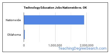 Technology Education Jobs Nationwide vs. OK
