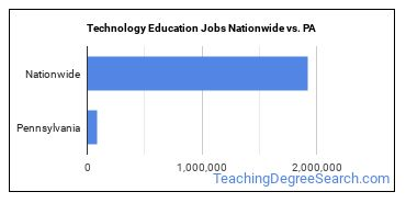 Technology Education Jobs Nationwide vs. PA