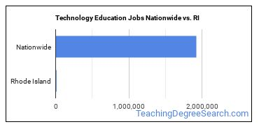 Technology Education Jobs Nationwide vs. RI