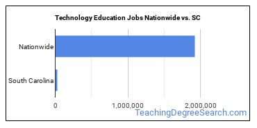 Technology Education Jobs Nationwide vs. SC