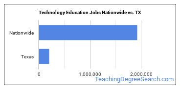 Technology Education Jobs Nationwide vs. TX