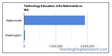 Technology Education Jobs Nationwide vs. WA