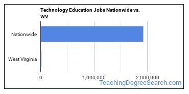 Technology Education Jobs Nationwide vs. WV