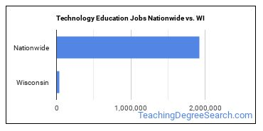 Technology Education Jobs Nationwide vs. WI