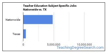 Teacher Education Subject Specific Jobs Nationwide vs. TX