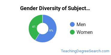 Teacher Education Subject Specific Majors in WV Gender Diversity Statistics