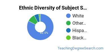 Teacher Education Subject Specific Majors in WY Ethnic Diversity Statistics