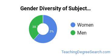 Teacher Education Subject Specific Majors in WY Gender Diversity Statistics
