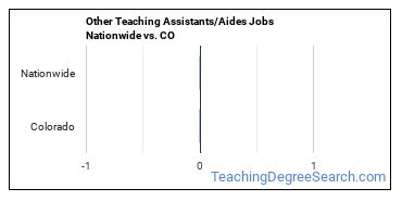 Other Teaching Assistants/Aides Jobs Nationwide vs. CO
