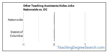 Other Teaching Assistants/Aides Jobs Nationwide vs. DC