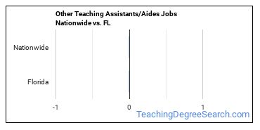 Other Teaching Assistants/Aides Jobs Nationwide vs. FL