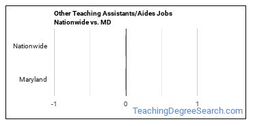 Other Teaching Assistants/Aides Jobs Nationwide vs. MD