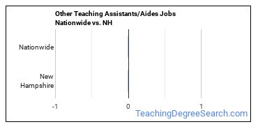 Other Teaching Assistants/Aides Jobs Nationwide vs. NH