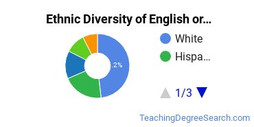 Teaching English or French Majors in AZ Ethnic Diversity Statistics