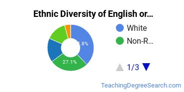 Teaching English or French Majors in CA Ethnic Diversity Statistics