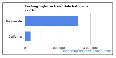 Teaching English or French Jobs Nationwide vs. CA