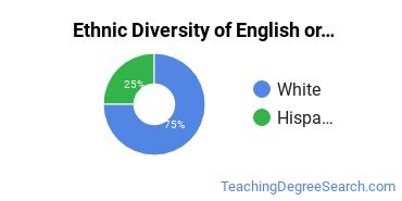 Teaching English or French Majors in CO Ethnic Diversity Statistics