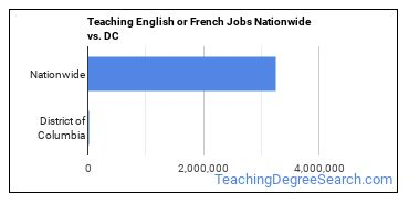 Teaching English or French Jobs Nationwide vs. DC