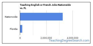 Teaching English or French Jobs Nationwide vs. FL