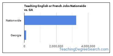 Teaching English or French Jobs Nationwide vs. GA
