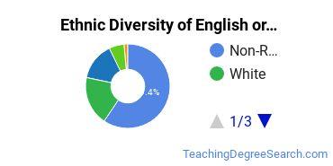 Teaching English or French Majors in HI Ethnic Diversity Statistics