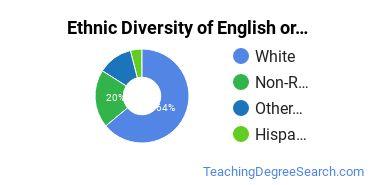 Teaching English or French Majors in KS Ethnic Diversity Statistics