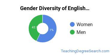 Teaching English or French Majors in LA Gender Diversity Statistics