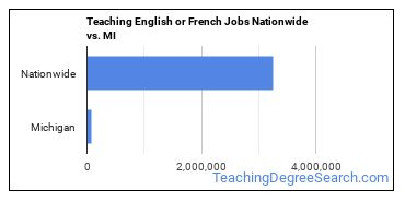 Teaching English or French Jobs Nationwide vs. MI