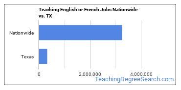 Teaching English or French Jobs Nationwide vs. TX